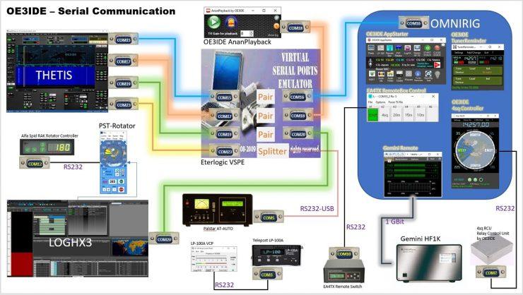 OE3IDE serial communication